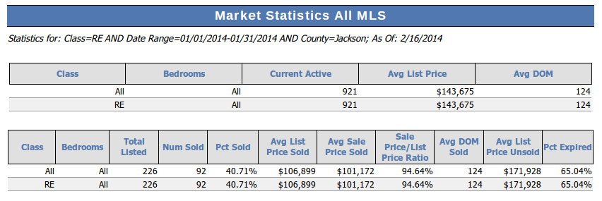 Jackson MI Market Statistics January 2014