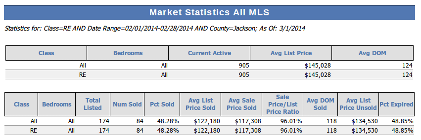 February 2014 Jackson MI Market Statistics