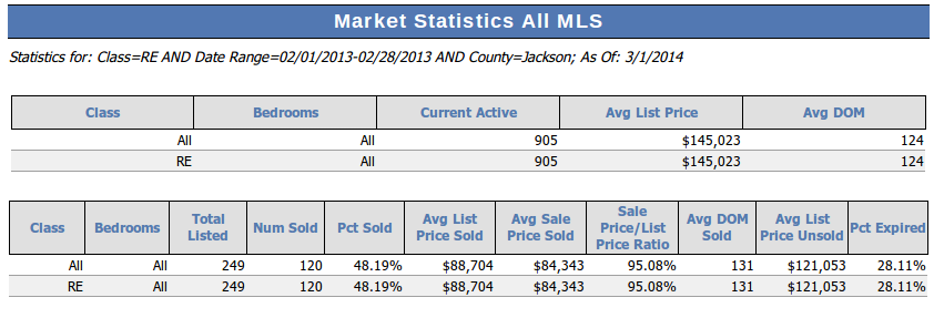 February 2013 Jackson MI Market Statistics
